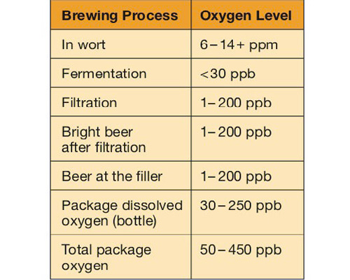 Control measures of dissolved oxygen in beer?