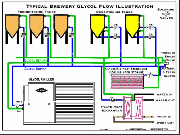 glycol chiller for brewery-min