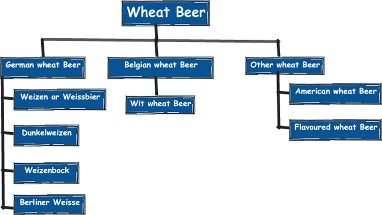 wheat-beer-types-min