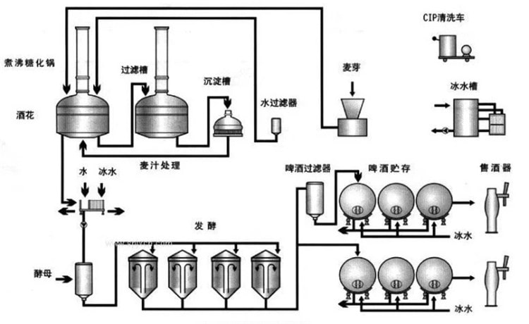brewing process-min